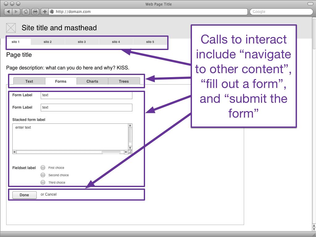 A generic wireframe with global navigation, local navigation in the form of a tabset, a form with multiple fields, and submit and cancel buttons. The calls to interaction are the navigational elements, the form elements, and the buttons to submit the form.