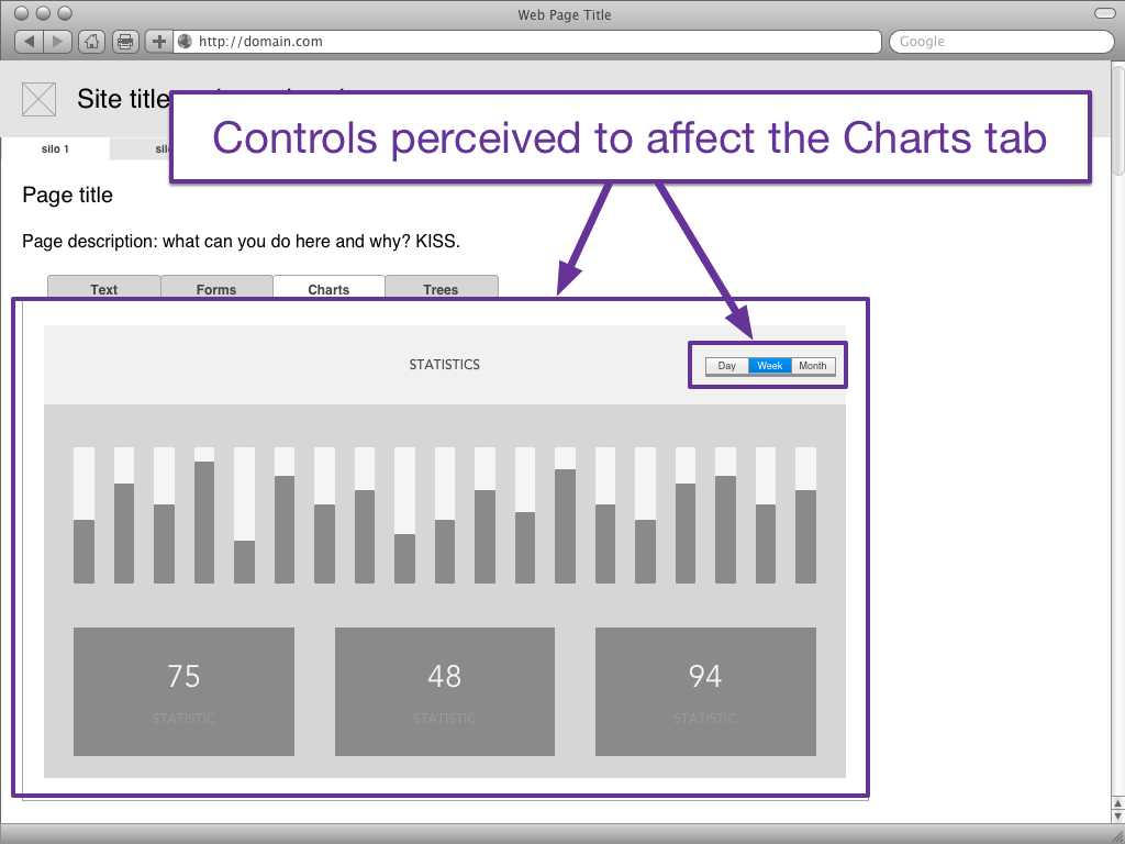 "A general wireframe of a page containing a tabset. The current tab is ""charts"" and the user can see a bar chart and three other sets of statistics. The controls are within the Chart tab's body, but not directly associated with a specific chart, so they're perceived to affect all four charts."