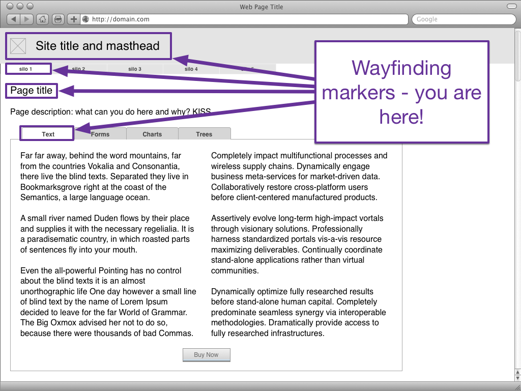 Same generic wireframe as before; the masthead, global navigation, page title, and local navigation tab are called out as wayfinding markers on the page.