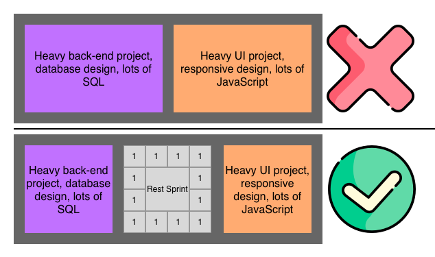 top row: a database sprint-and-a-half butts up against a heavy ui sprint-and-a-half. this won't work. bottom row: a database sprint ends, a rest sprint happens, then a ui sprint begins. this will work.